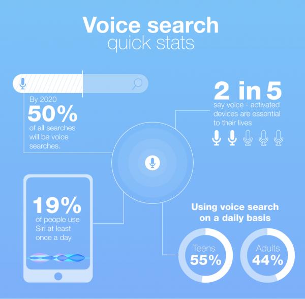 语音搜索即将成为现实,网站SEO该如何重新定义